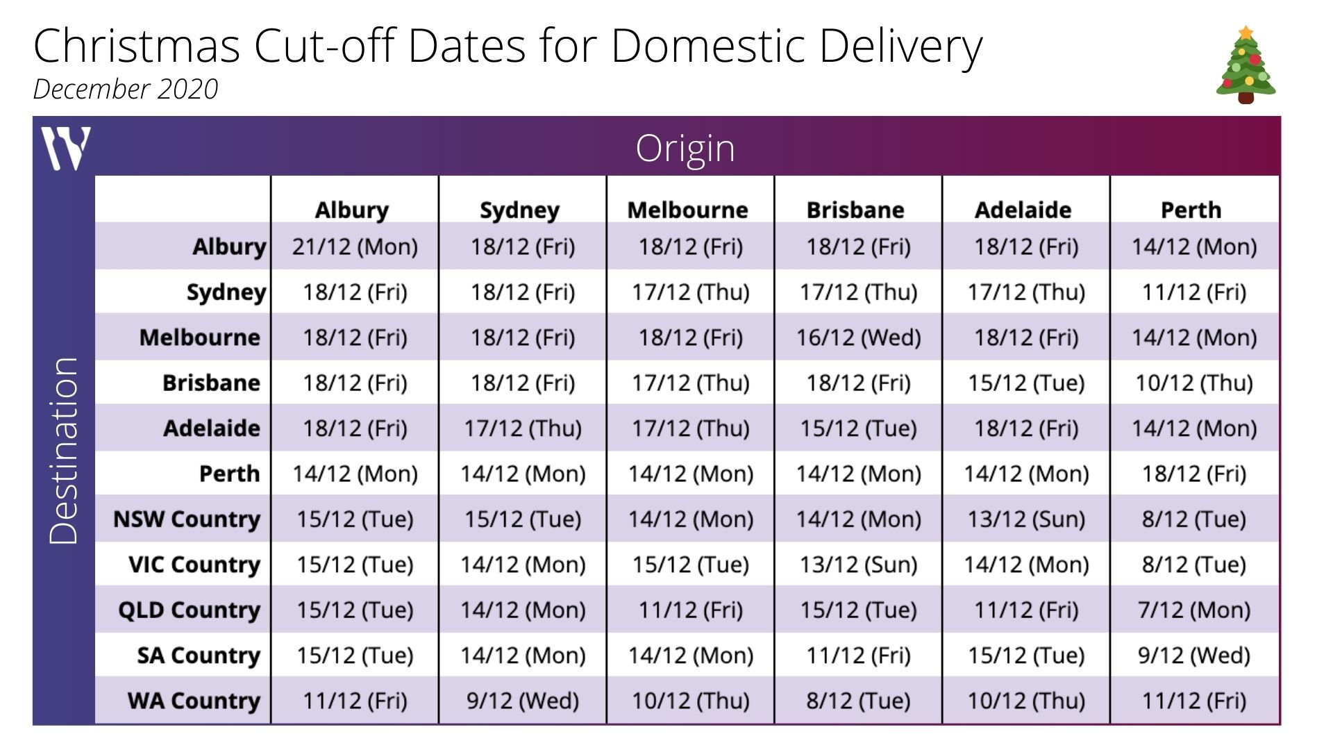 Christmas cut-off dates for 2020 delivery